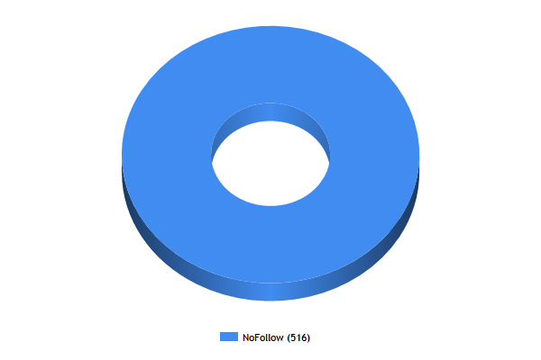 WikiBase DoFollow Breakdown